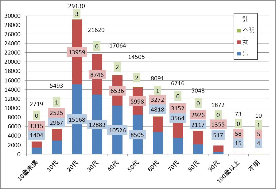 東京都の世代別・性別別感染者数のグラフ