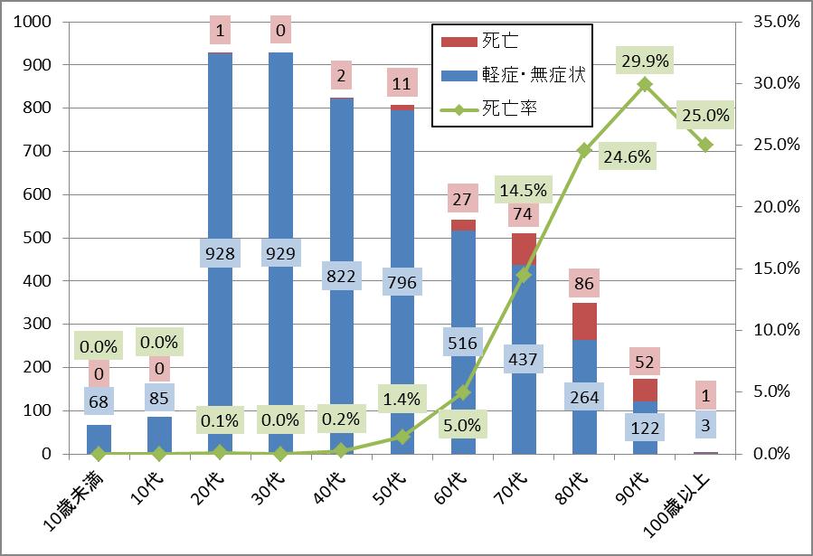 東京都の世代別感染者数・死亡者数・死亡率のグラフ