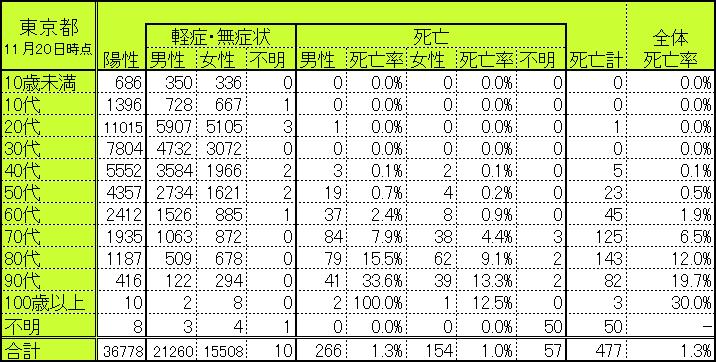 東京都の世代別・性別別感染者数・死亡者数